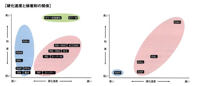 硬化速度と接着剤の関係